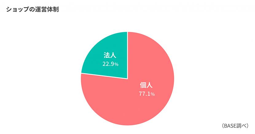 BASE利用者の割合