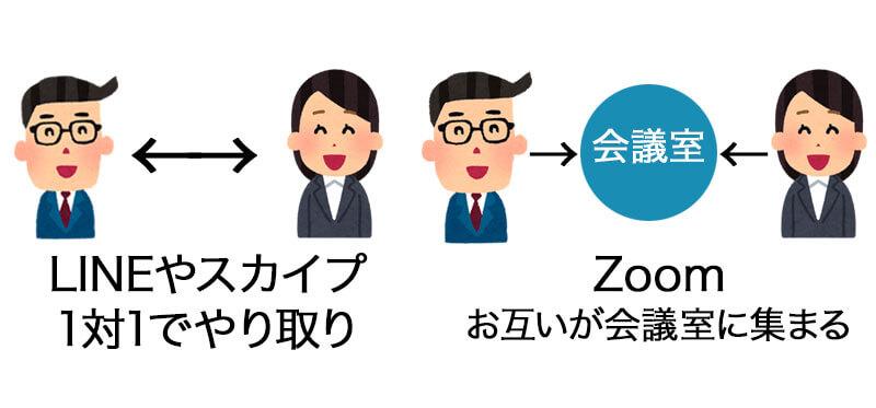Web会議Zoomの使用イメージ