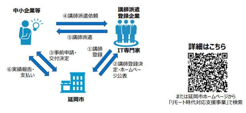 延岡市地元事業者リモート時代対応支援事業